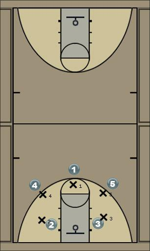 Basketball Play Hawaii Offense 1 Man to Man Offense