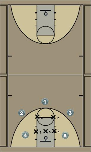 Basketball Play NOVA Zone Play