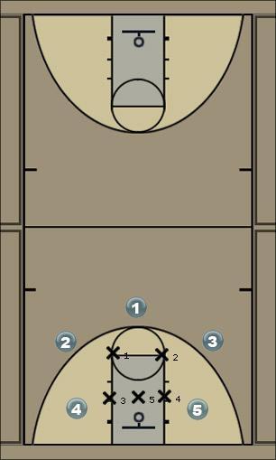 Basketball Play NOVA Zone Play