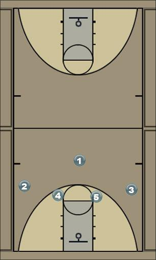 Basketball Play Motion - cut Man to Man Set