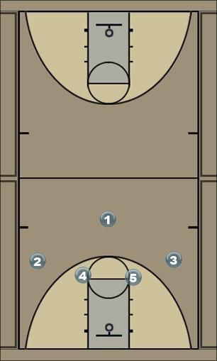 Basketball Play Motion - pass to guard Man to Man Set