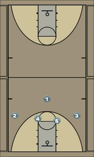 Basketball Play Motion - post Man to Man Set