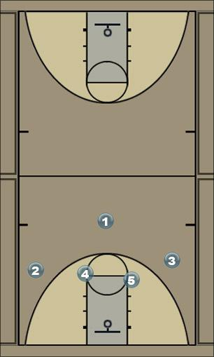 Basketball Play Kentucky - zone Zone Play