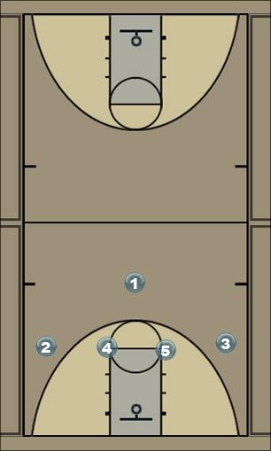Basketball Play Syracuse - zone Zone Play