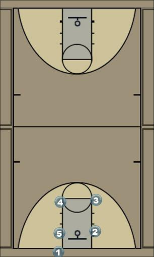 Basketball Play 1 blob play Man Baseline Out of Bounds Play