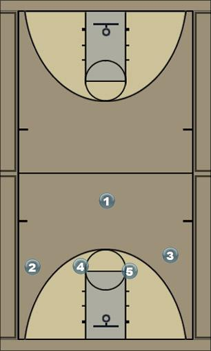 Basketball Play cirlce Man to Man Offense