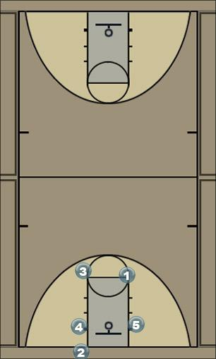 Basketball Play 2 blob play Man Baseline Out of Bounds Play
