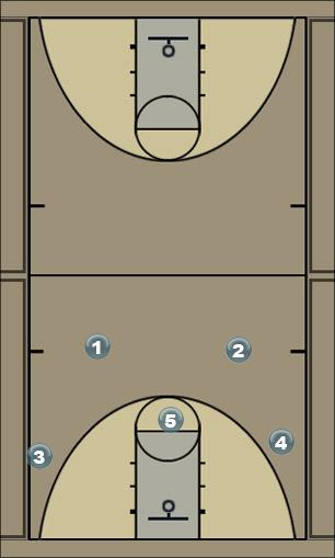 Basketball Play Blue - my play Man to Man Offense