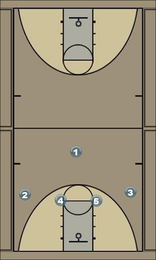 Basketball Play Red - my play Man to Man Set