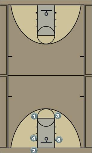 Basketball Play Fist Man Baseline Out of Bounds Play