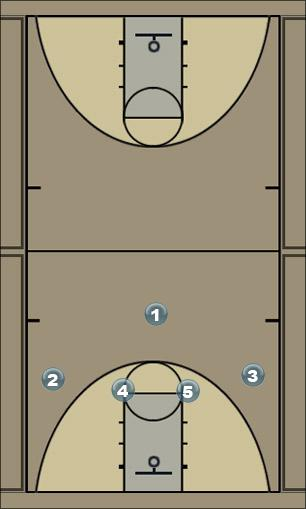 Basketball Play circle 2.0 Man to Man Set