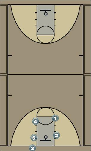 Basketball Play Box my play Man Baseline Out of Bounds Play
