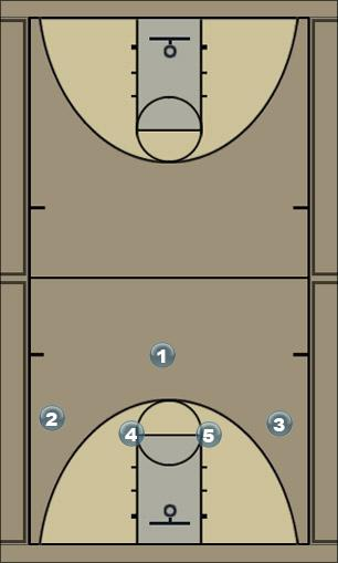 Basketball Play Two Game Man to Man Offense