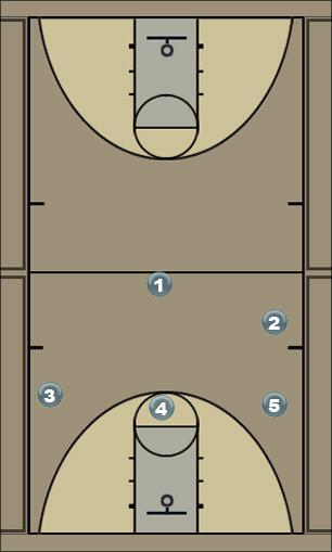Basketball Play 2-3 High Man to Man Offense