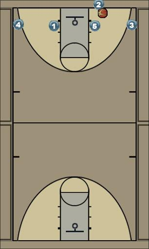 Basketball Play Flat - Luther Man Baseline Out of Bounds Play