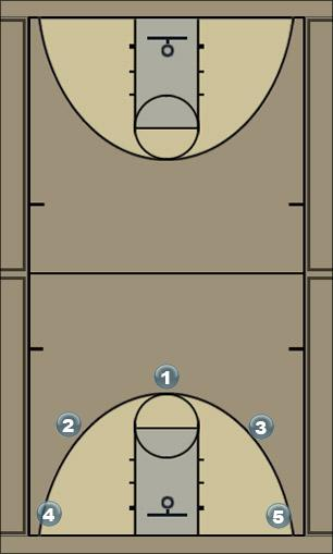 Basketball Play Thumbs Down Man to Man Offense