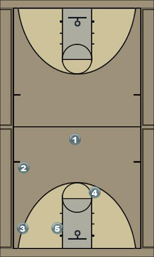 Basketball Play Spread Zone Play