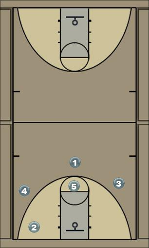 Basketball Play 40 Man to Man Set