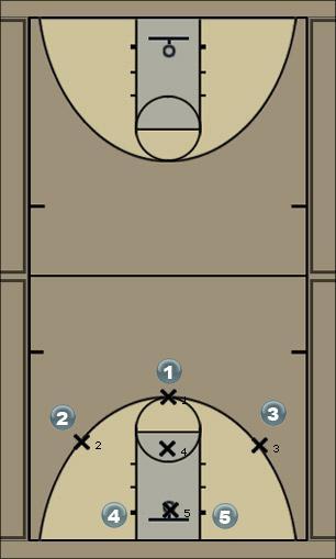 Basketball Play 1-3-1 Defense Vs Cutting Defense