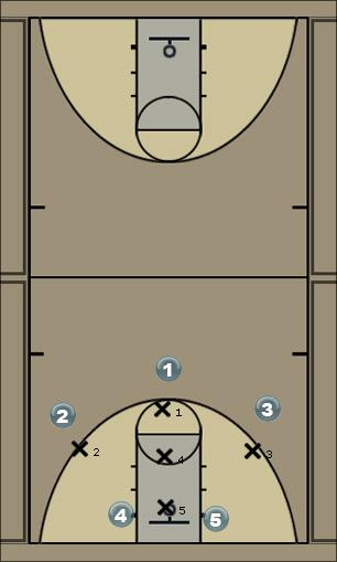 Basketball Play 1-3-1 Defense Vs Double Post Defense