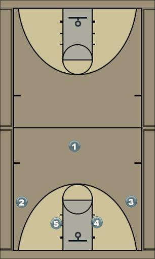 Basketball Play Pitt Man to Man Set