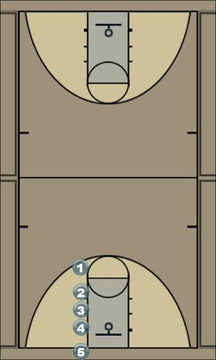 Basketball Play Inbounds Play 1 Man Baseline Out of Bounds Play
