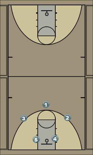 Basketball Play Basic Offense Man to Man Offense