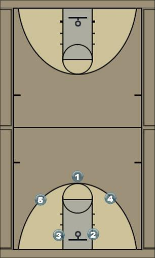Basketball Play Switcharoo Man to Man Offense