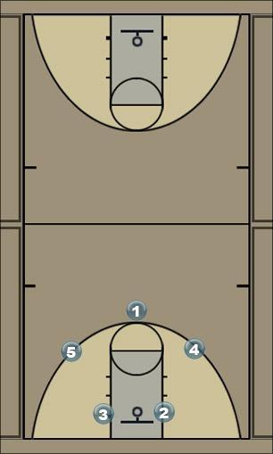 Basketball Play Switcharoo Man to Man Offense