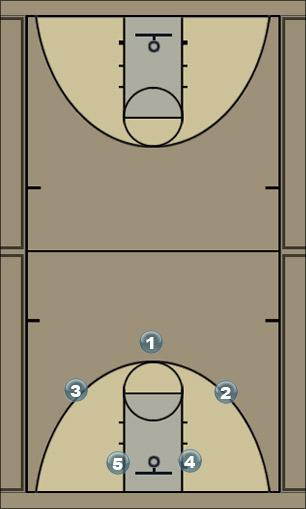 Basketball Play Basic Pick by position number Man to Man Offense