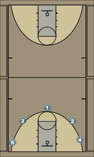 Basketball Play Spread Offense Man to Man Offense