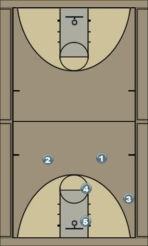 Basketball Play double elbow Man to Man Set
