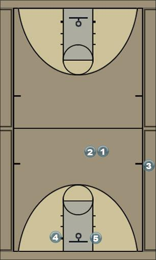 Basketball Play Seven Man Baseline Out of Bounds Play