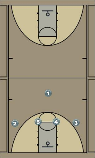 Basketball Play 93 (first draft ) Man to Man Set