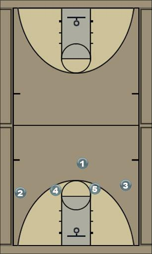 Basketball Play 1-4 High option 3 Man to Man Offense