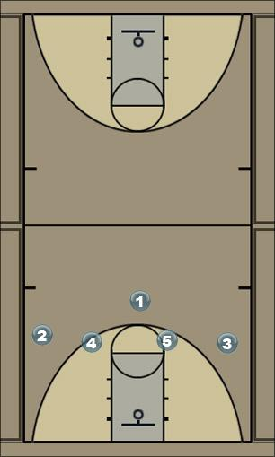 Basketball Play 1-4 High option5 Man to Man Offense