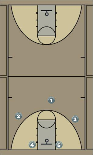 Basketball Play SFA 32 Man to Man Offense