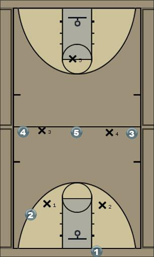 Basketball Play iu Man to Man Offense