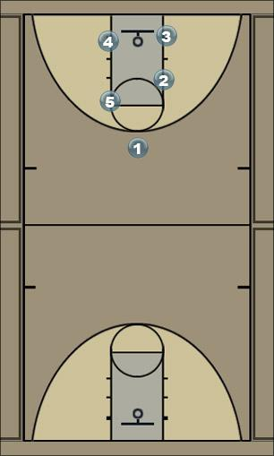 Basketball Play Albany - look for the lob (passer should make sure Man to Man Set