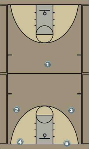 Basketball Play full court press Defense