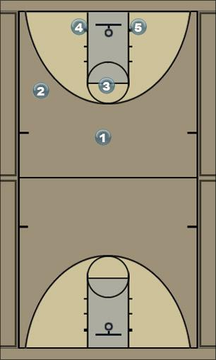 Basketball Play Iowa Triple Post Man to Man Offense