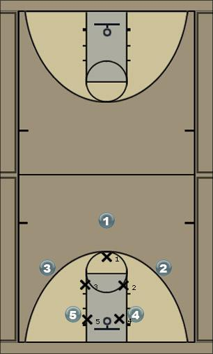 Basketball Play 31 no D help Man to Man Set