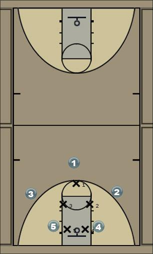 Basketball Play 31 hit 3 Man to Man Set
