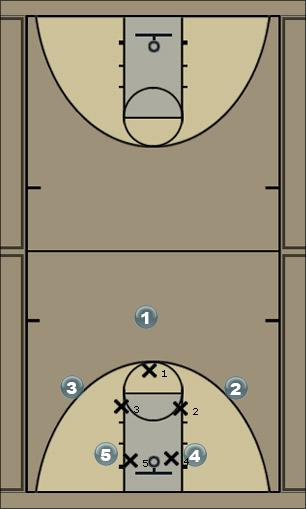 Basketball Play 31 with no shot Man to Man Set