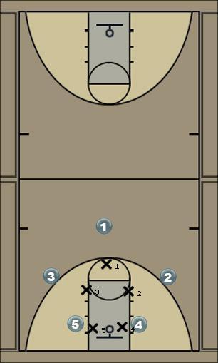 Basketball Play 31 with no shot Man to Man Set
