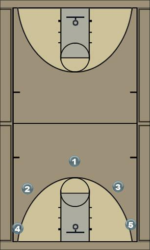 Basketball Play Sixers Basic 5-0 set Man to Man Offense