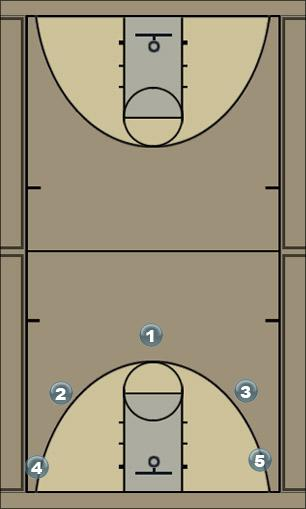 Basketball Play Sixers 5-0 Zone Offense Zone Play
