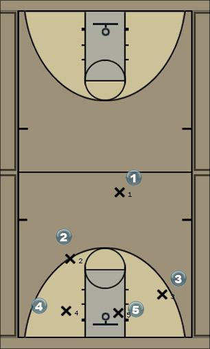 Basketball Play 21 - Halfcourt dribble trap Defense