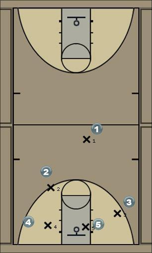 Basketball Play 21 - Halfcourt dribble trap Defense