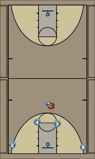 Basketball Play Horns to Elevator Man to Man Offense